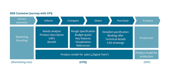 CPQ in B2B Customer Journey